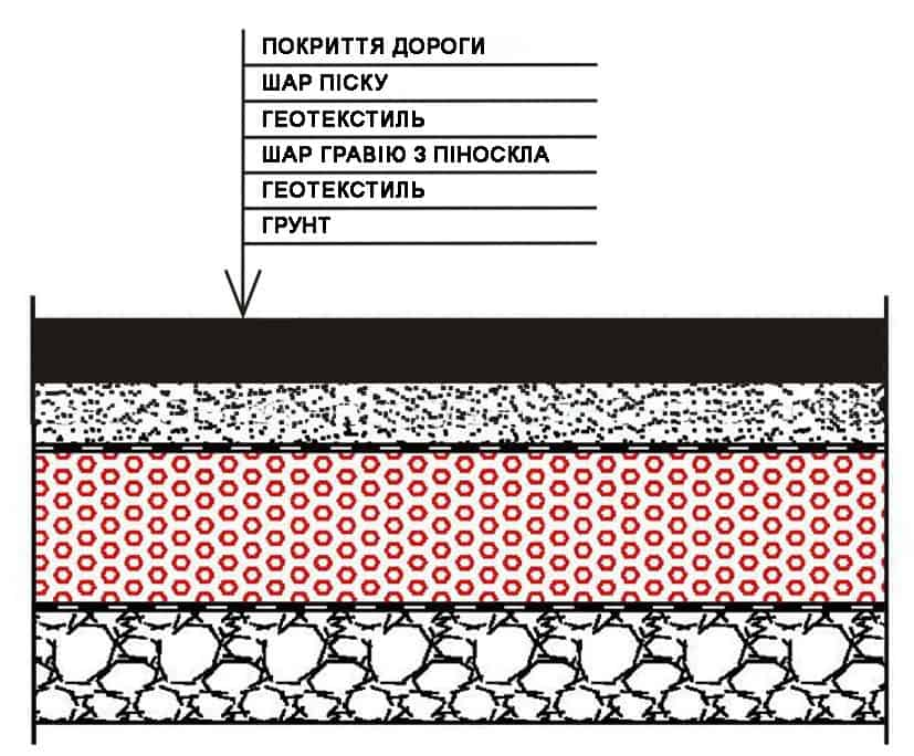 Схема утепления дороги