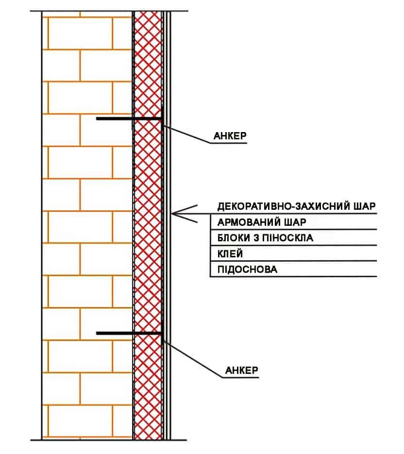Схема утепления стен пеностеклом